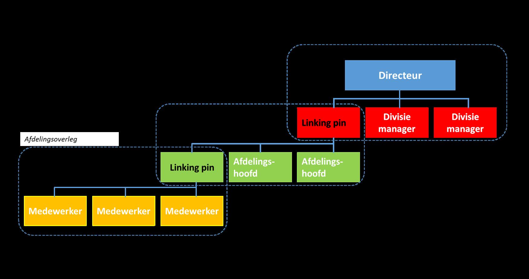 project structuur voorbeeld